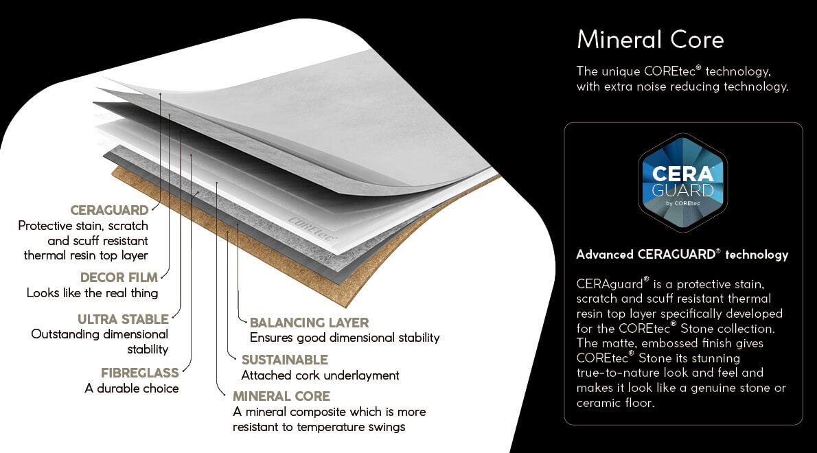 COREtec Stone Diagram